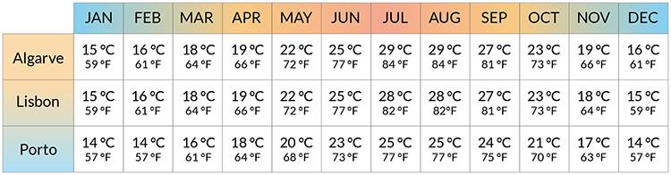 میانگین دمای ماهانه در مشهورترین شهرهای پرتغال