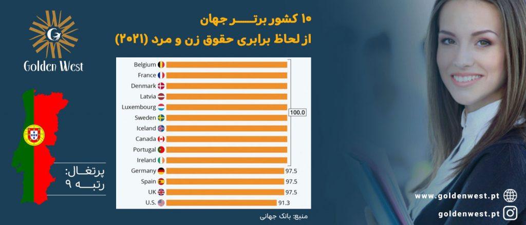 کشورهای برتر جهان از لحاظ برابری حقوق زن و مرد